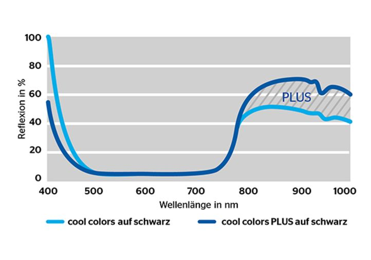 skai® cool colors PLUS Temperaturkurve Wärmeaufnahme