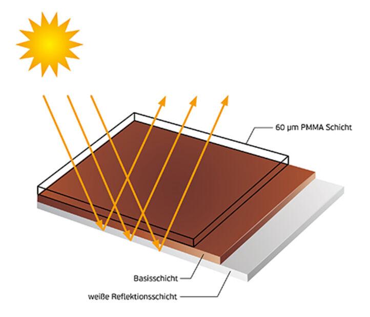 skai cool colors PLUS Folie: 3-schichtiger Aufbau reduziert Wärmeaufnahme